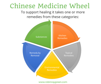 Chinese-Medicine-Wheel-medium.png