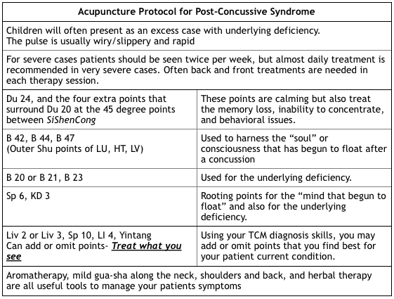 Acupuncture Protocol for Post-Concussive Syndrome