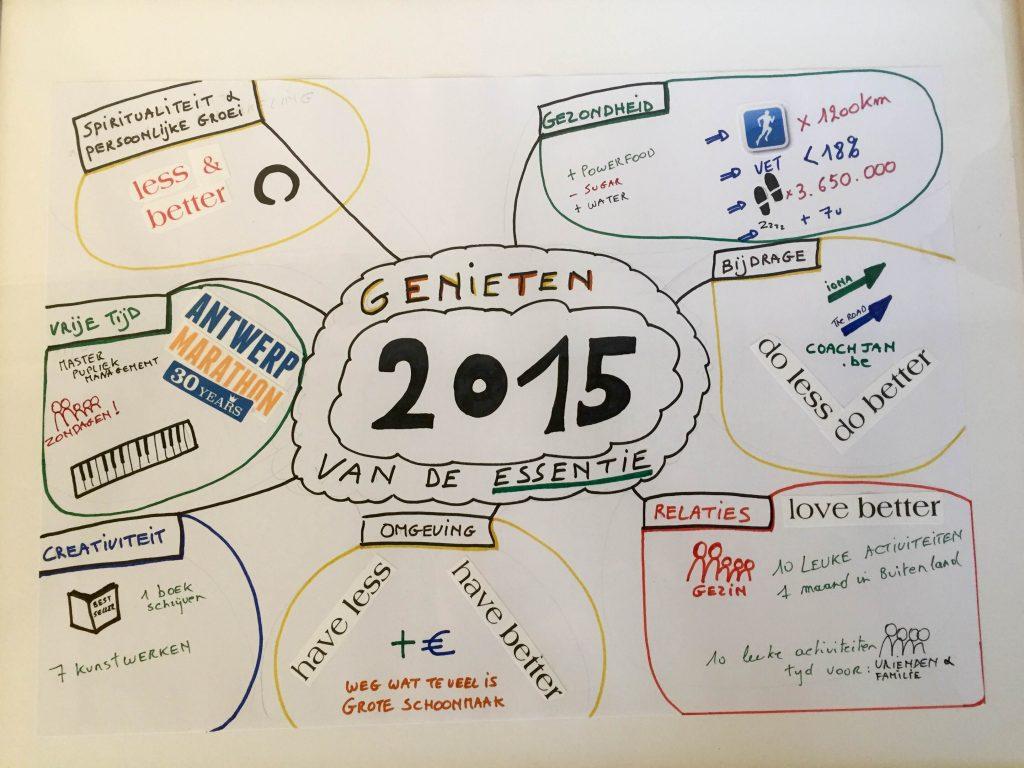 Mindmap 2015
