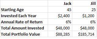 Both_investing