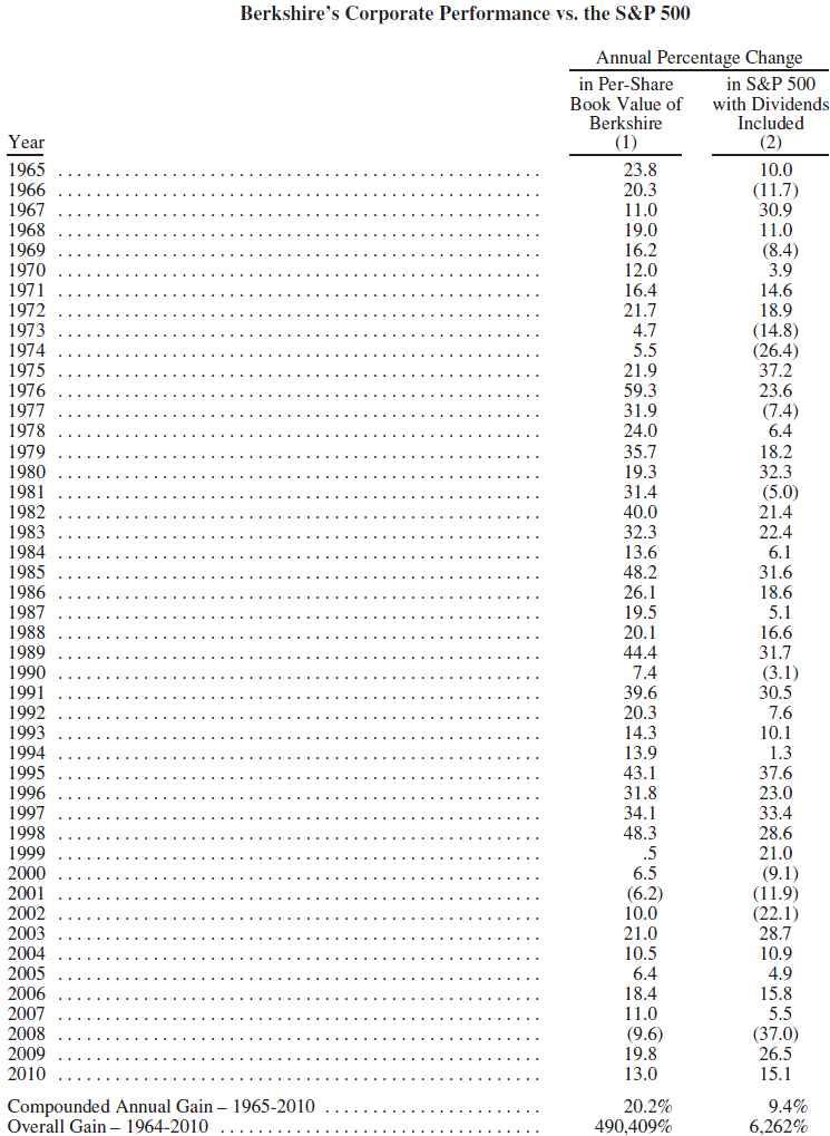 Berkshire Performance Investing
