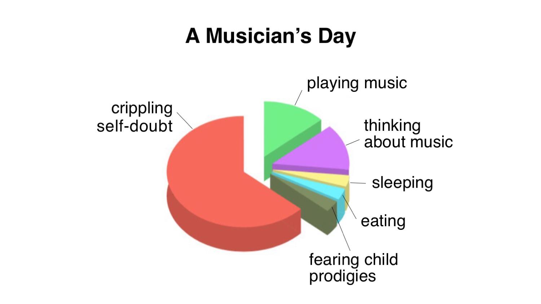 Musicians Graph