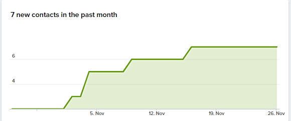 Contact_in_past_month