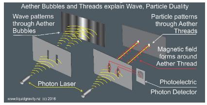 BL00 - The Quantum Mechanics of How Perception Shapes Things Double Slit.png