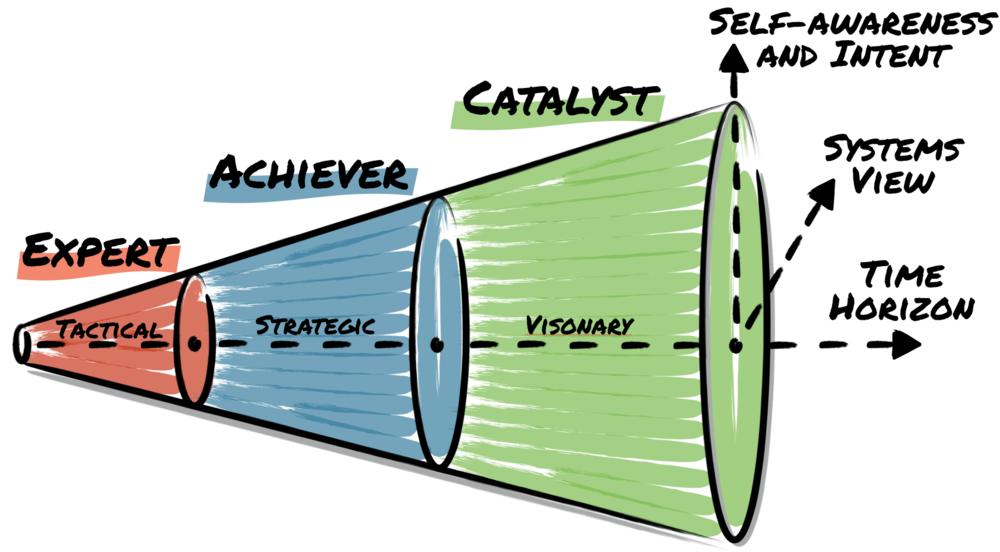 Agile Leadership Cone
