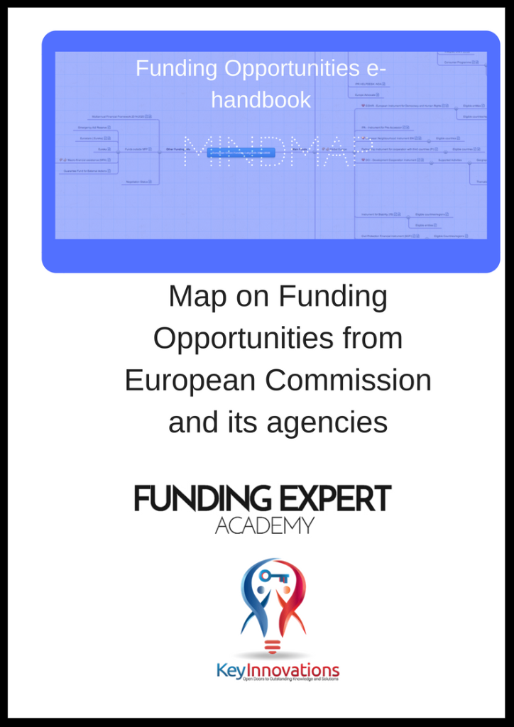 interactive map χρηματοδοτήσεων