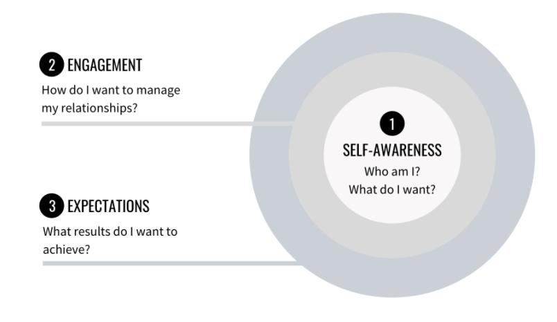 Leadership Coaching Method