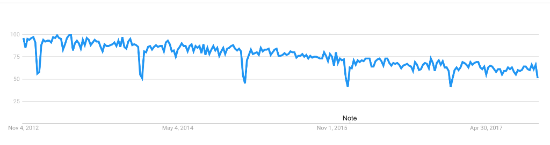 Google Trend for PL/SQL