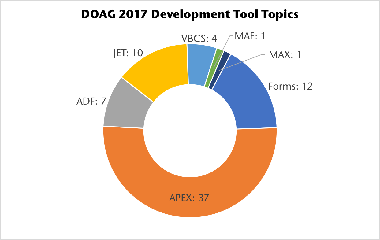 DOAG 2017 development tool presentations